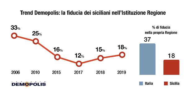 Indagine demoscopica Demopolis: il Governo Musumeci nella percezione dei sicilia