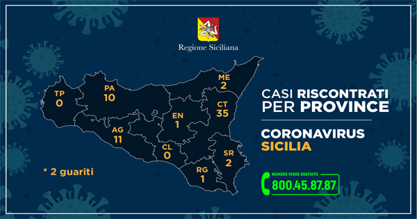 CORONAVIRUS - I casi in Sicilia nelle varie province