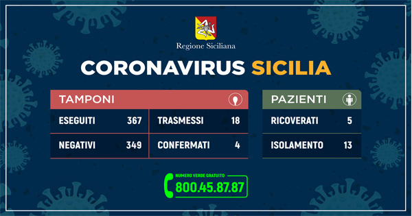 Coronavirus: l'aggiornamento in Sicilia