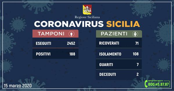L'aggiornamento in Sicilia, 188 positivi e 7 guariti
