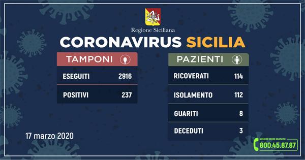 L'aggiornamento in Sicilia, 237 positivi e 8 guariti