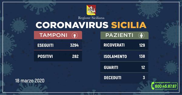 L'aggiornamento in Sicilia, 282 positivi e 12 guariti