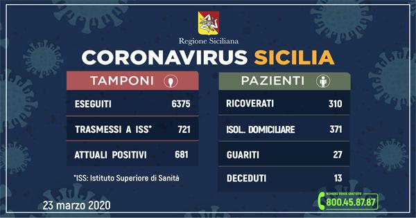 L'aggiornamento in Sicilia, 681 positivi e 27 guariti