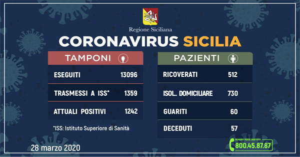 L'aggiornamento in Sicilia, 1.242 positivi e 60 guariti