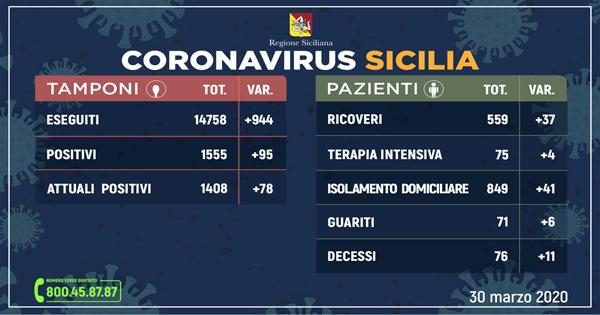 Coronavirus: l'aggiornamento del 30 marzo in Sicilia