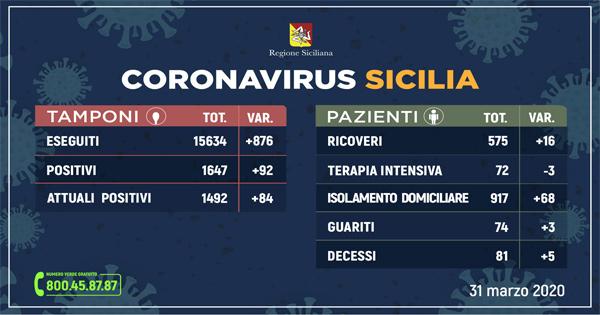 Coronavirus: l'aggiornamento di oggi in Sicilia con 1492 positivi e 74 guariti