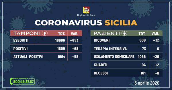 L'aggiornamento in Sicilia,1.664 attuali e 94 guariti