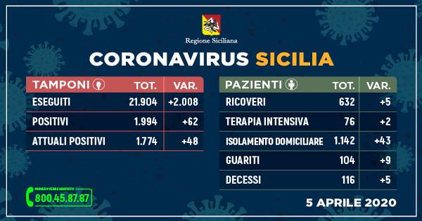 L'aggiornamento in Sicilia, 1.774 positivi e 104 guariti