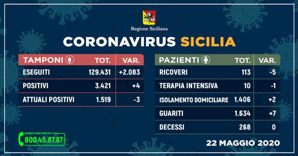 Coronavirus: in Sicilia sempre più guariti, terzo giorno senza decessi