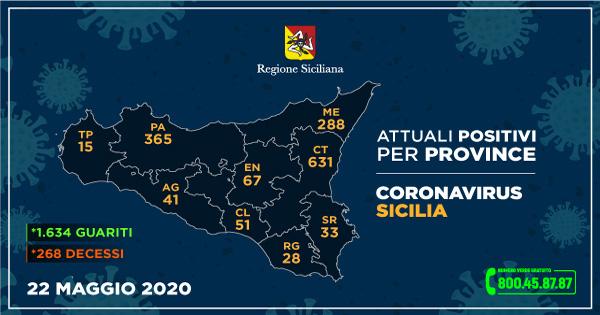 CORONAVIRUS - Così l'aggiornamento nelle nove province della Sicilia