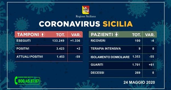 Coronavirus: in Sicilia oggi solo due nuovi contagi, aumentano i guariti e nessun decesso