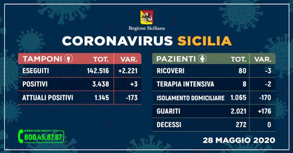 Coronavirus: in Sicilia boom di guariti e nessun decesso