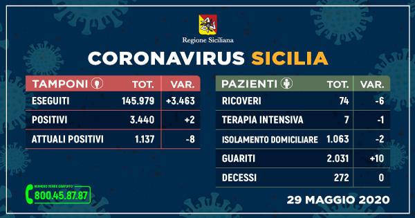 Coronavirus: in Sicilia situazione stabile, nessun decesso