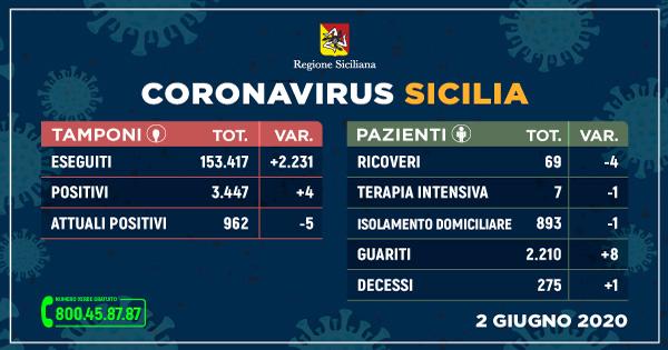 Coronavirus: situazione stabile, quattro nuovi contagi e un decesso