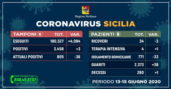 Coronavirus: in Sicilia situazione stabile, più guariti e meno ricoveri