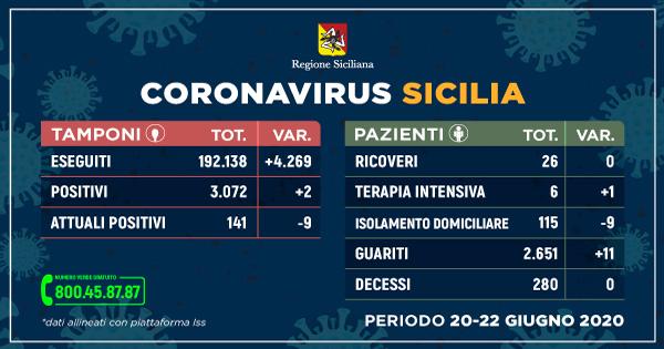 Coronavirus: meno contagiati, più guariti e nessun decesso